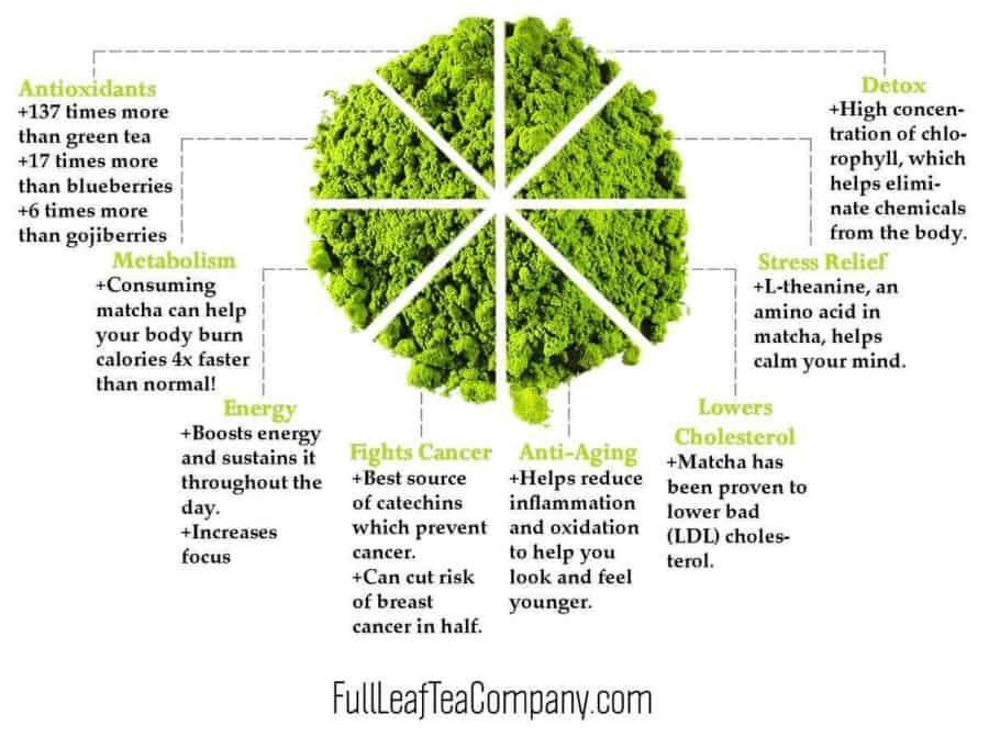 health benefits of matcha tea